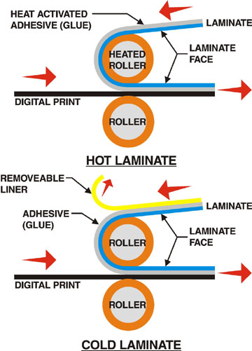 The Art Of Laminating
